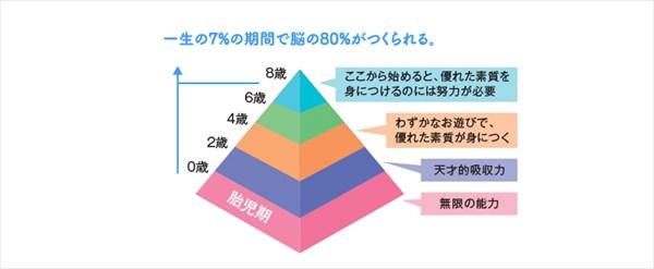 七田式「才能逓減の法則」